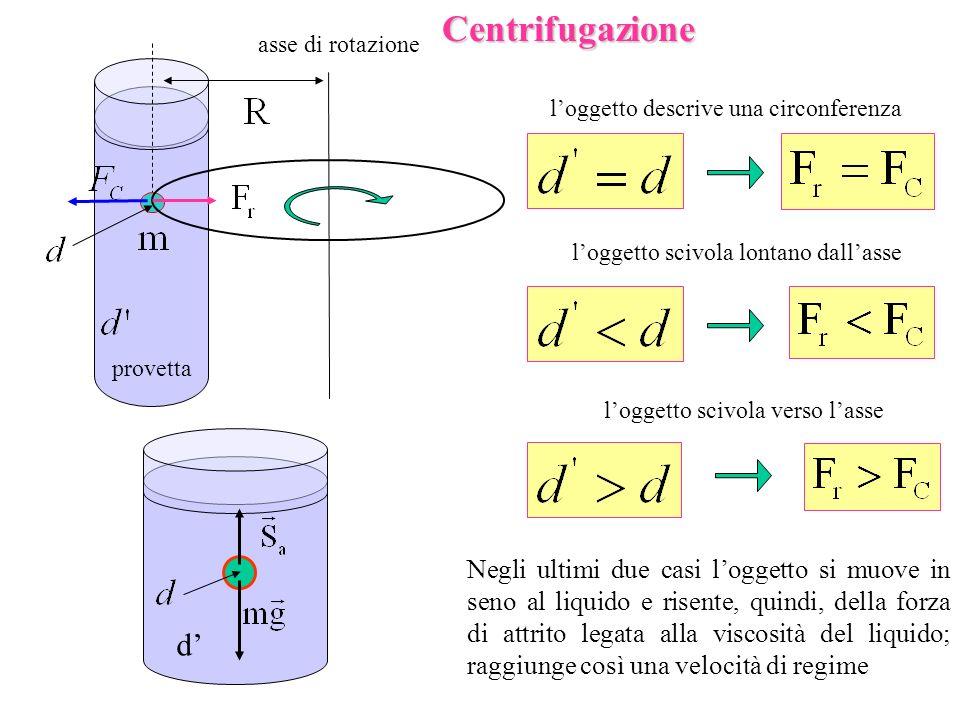 Centrifugazione asse di rotazione. l'oggetto descrive una circonferenza. l'oggetto scivola lontano dall'asse.