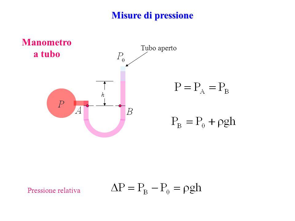 Misure di pressione Manometro a tubo