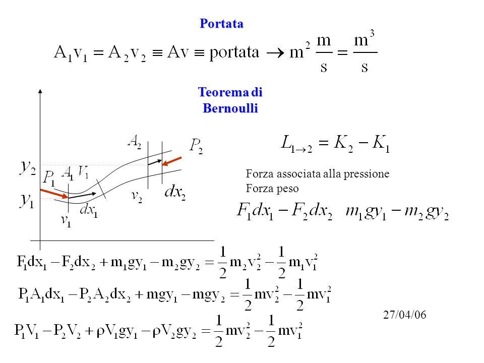Portata Teorema di Bernoulli