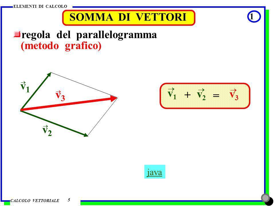 regola del parallelogramma (metodo grafico)