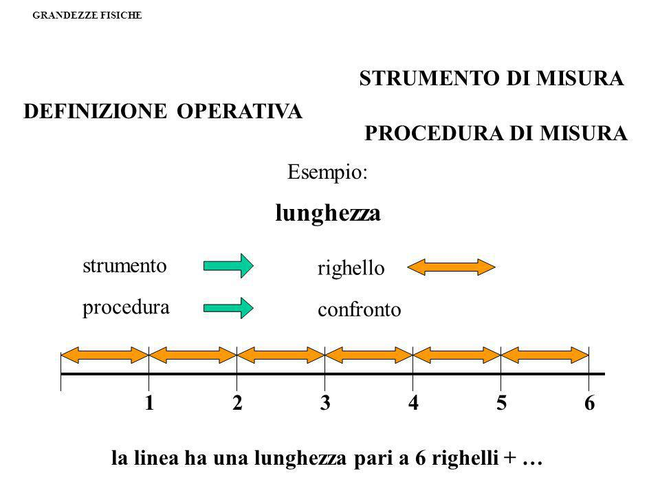 lunghezza STRUMENTO DI MISURA DEFINIZIONE OPERATIVA