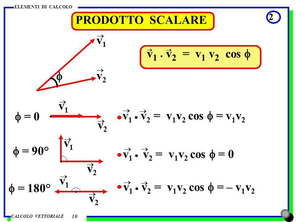 PRODOTTO SCALARE v1 v1 · v2 = v1 v2 cos f f v2 v1 f = 0