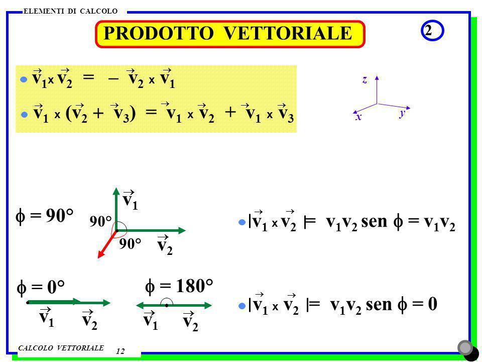 PRODOTTO VETTORIALE v1x v2 = – v2 x v1