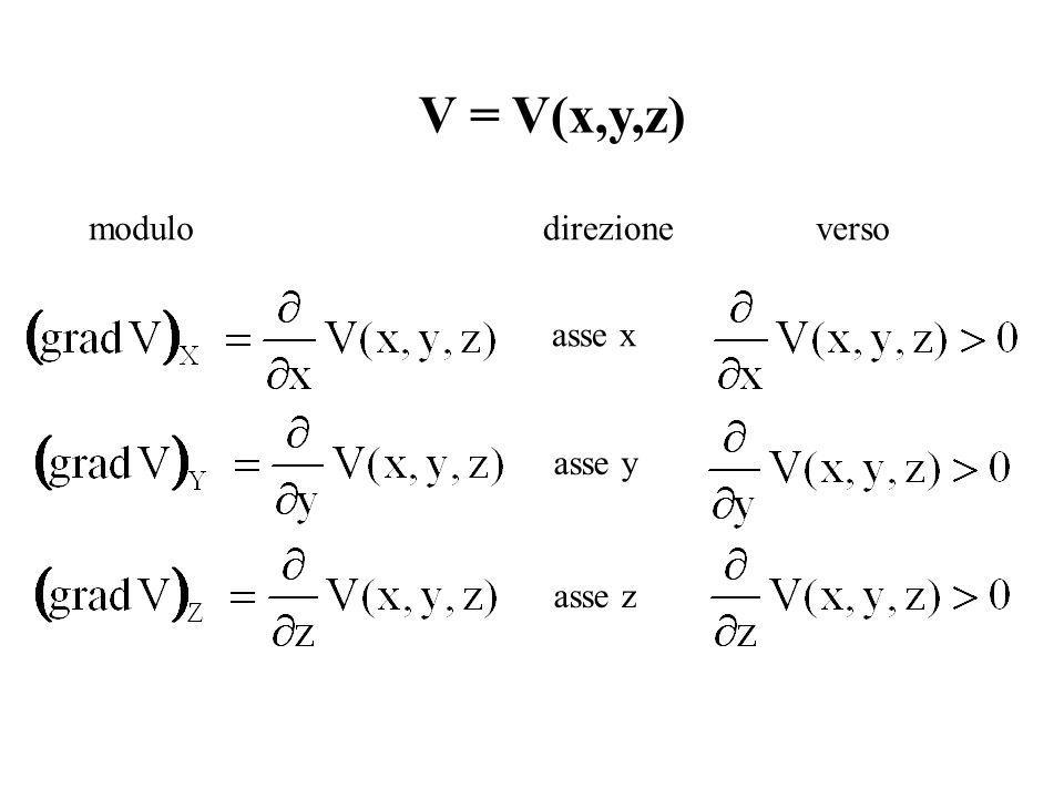 V = V(x,y,z) modulo direzione verso asse x asse y asse z