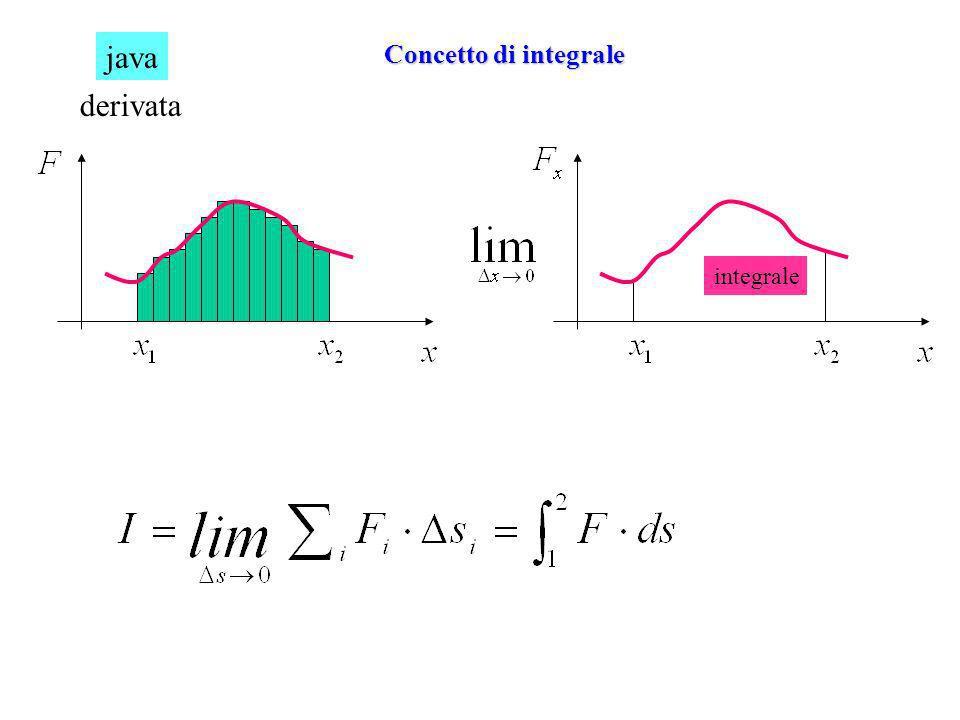 java derivata Concetto di integrale integrale