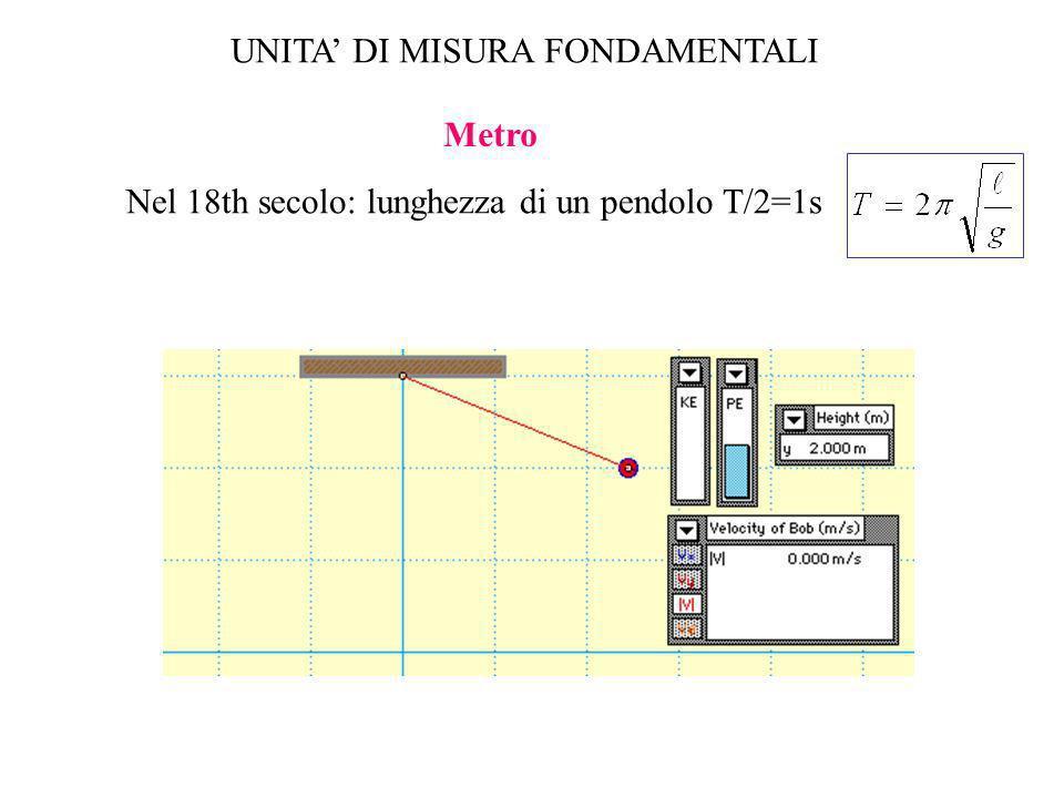UNITA' DI MISURA FONDAMENTALI