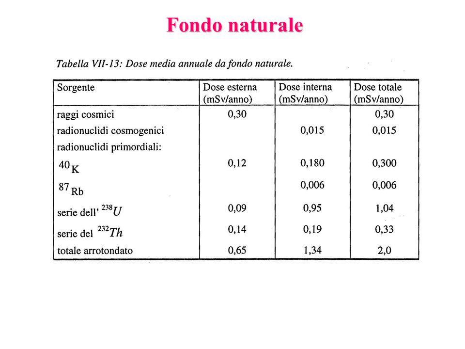 Fondo naturale