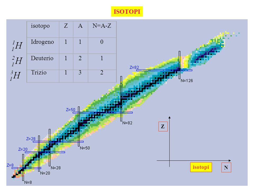 ISOTOPI isotopo Z A N=A-Z Idrogeno 1 Deuterio 2 Trizio 3 Z N isotopi