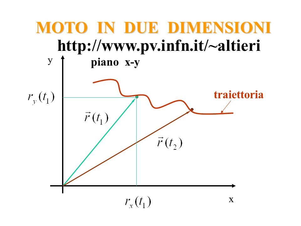 MOTO IN DUE DIMENSIONI http://www.pv.infn.it/~altieri piano x-y