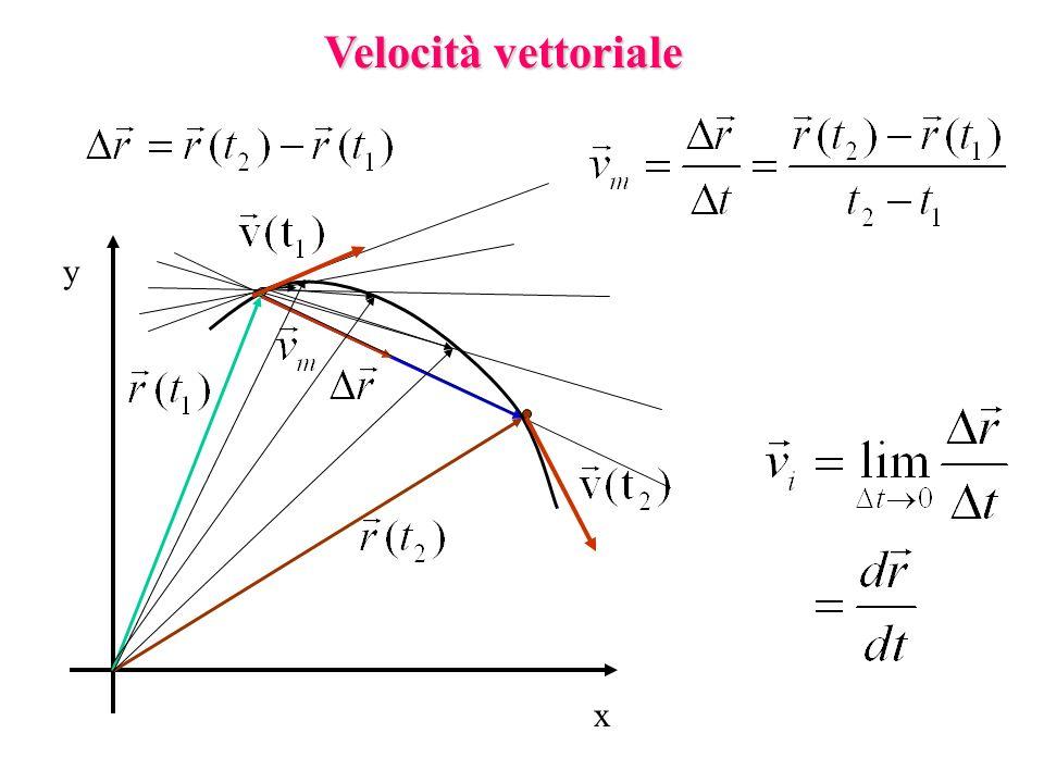 Velocità vettoriale y x