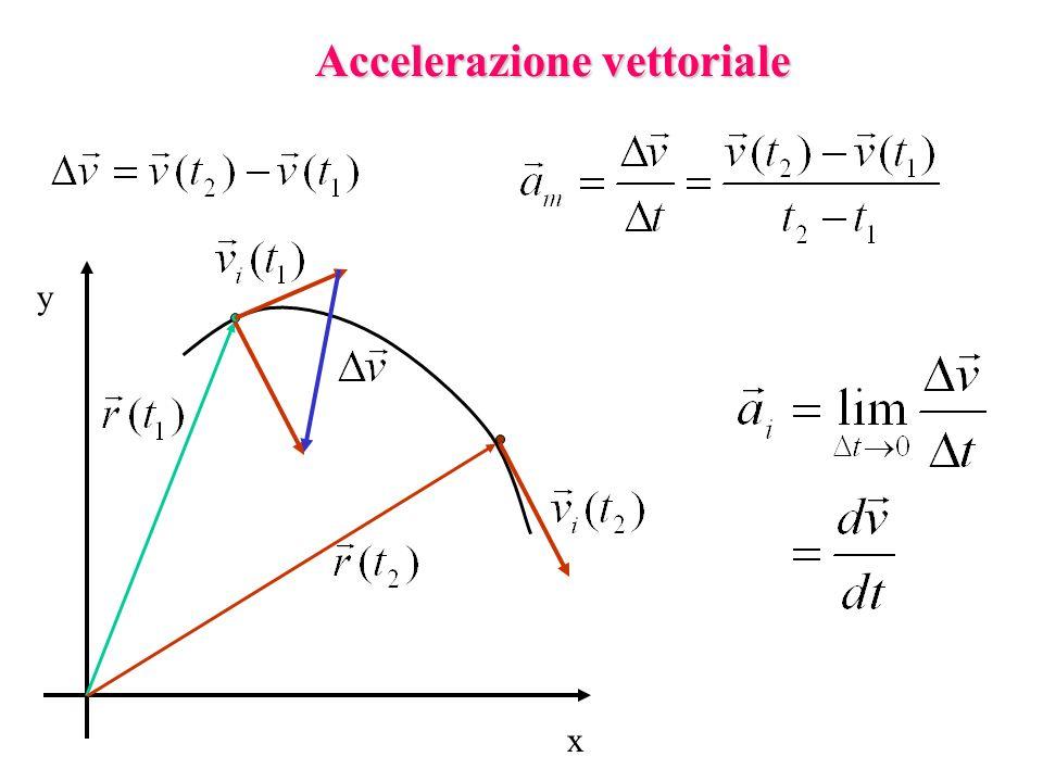 Accelerazione vettoriale