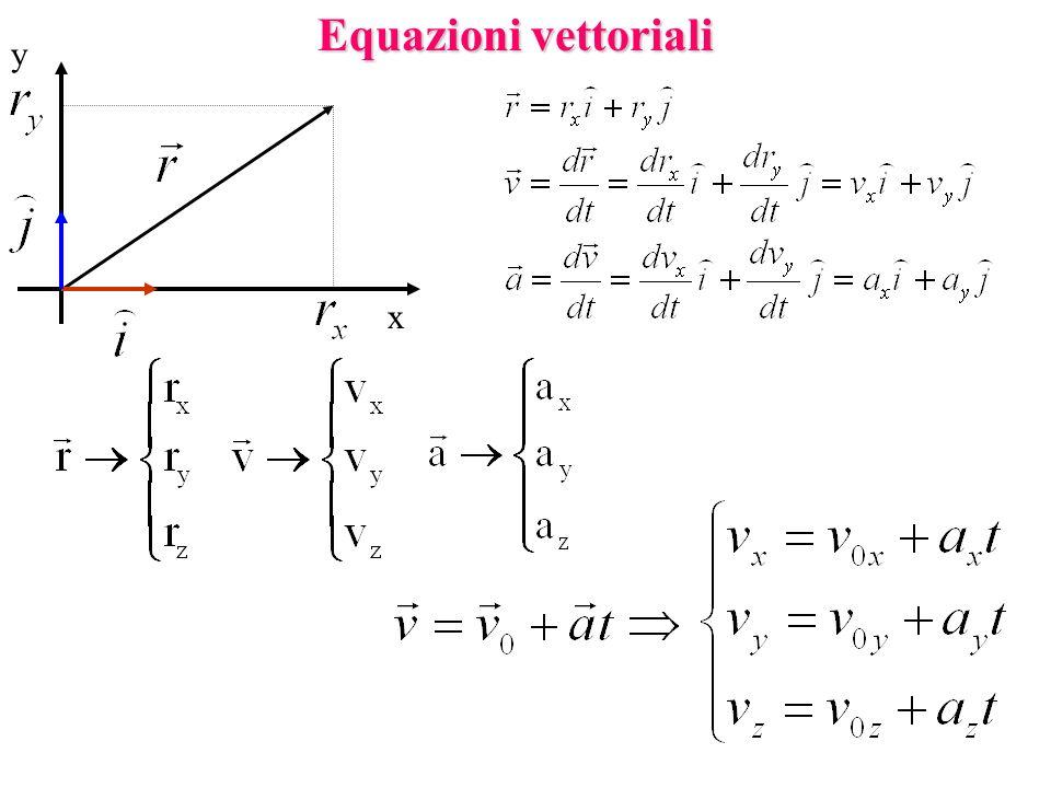 Equazioni vettoriali y x