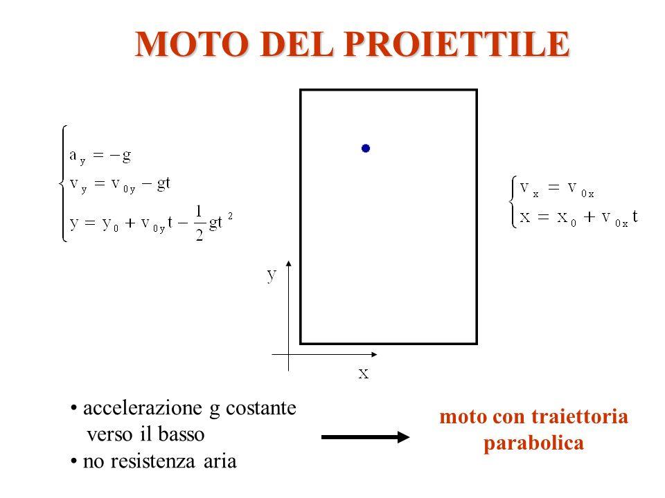MOTO DEL PROIETTILE accelerazione g costante moto con traiettoria