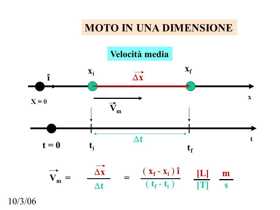 MOTO IN UNA DIMENSIONE Velocità media xf xi î x Vm ti tf t = 0 t x