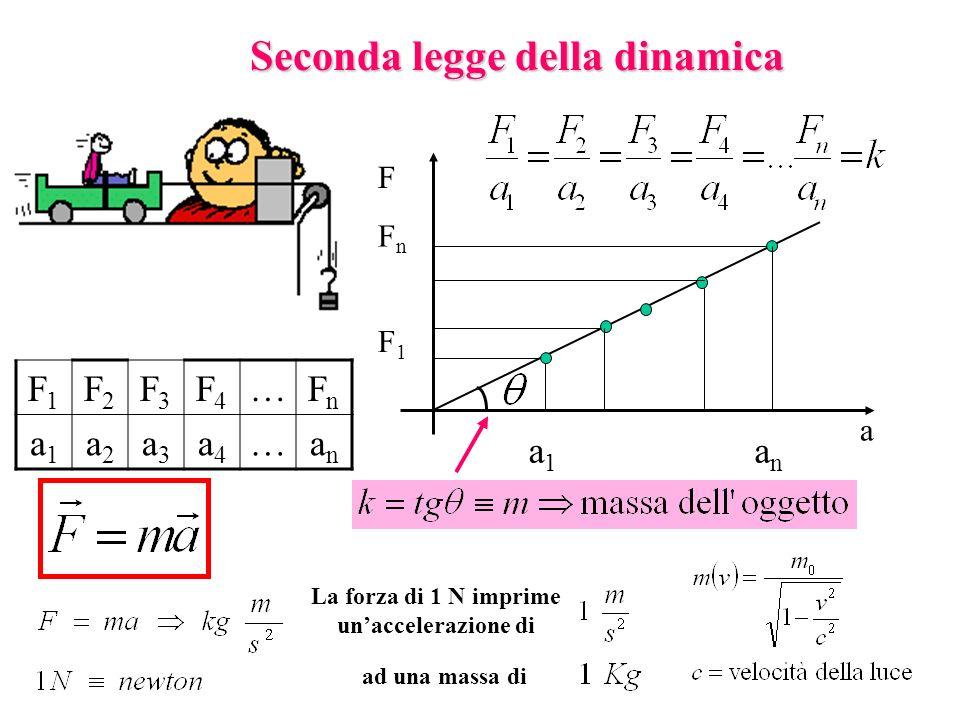 Seconda legge della dinamica