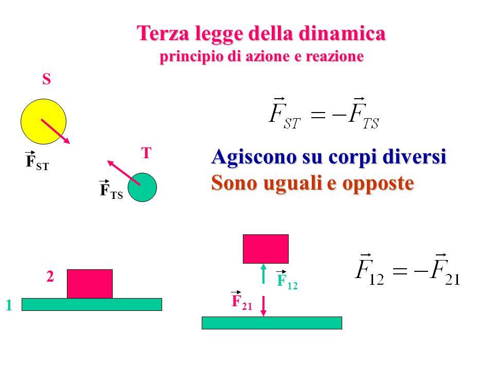 Terza legge della dinamica principio di azione e reazione