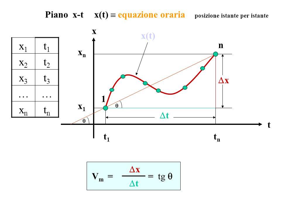 Piano x-t x(t)  equazione oraria posizione istante per istante. x. 1. n. t. x.  x(t)