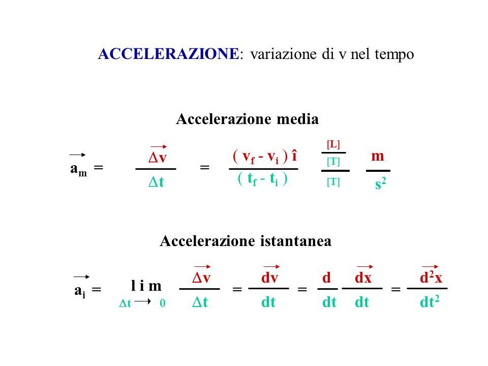 ACCELERAZIONE: variazione di v nel tempo