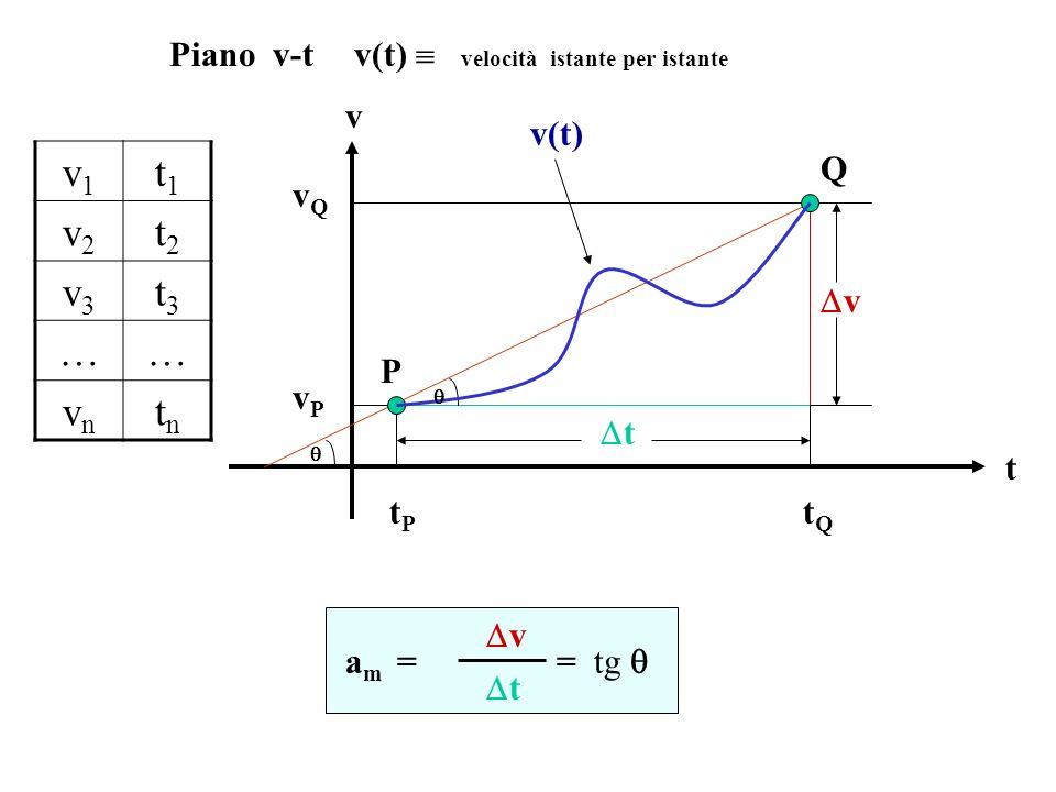 Piano v-t v(t)  velocità istante per istante. v. t. P. Q. t. v.  v(t) tP. tQ. vQ.