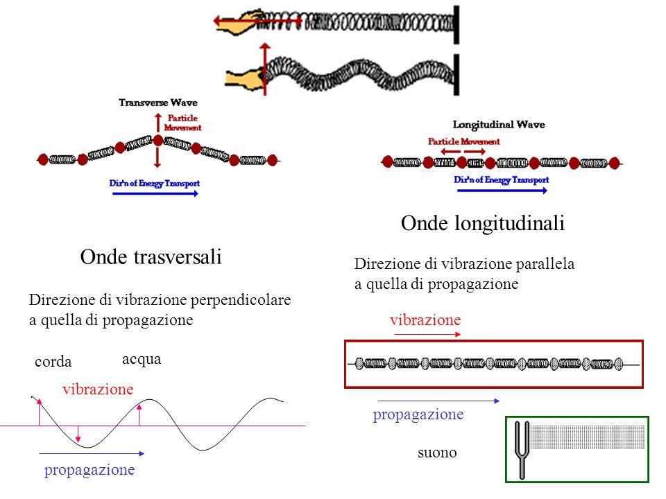 Onde longitudinali Onde trasversali Direzione di vibrazione parallela