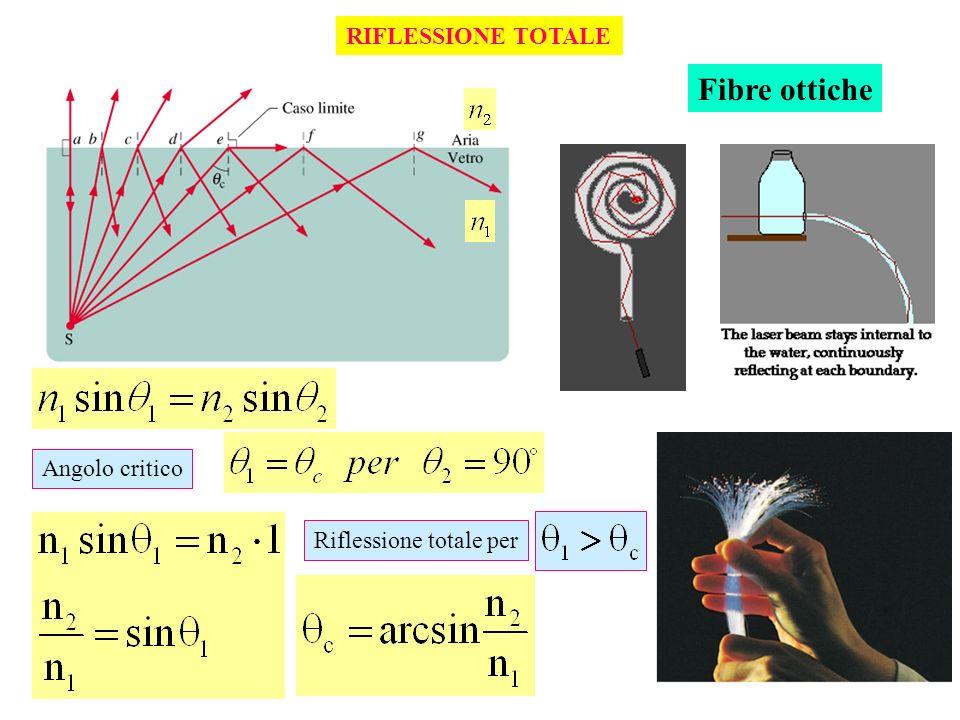 RIFLESSIONE TOTALE Fibre ottiche Angolo critico Riflessione totale per