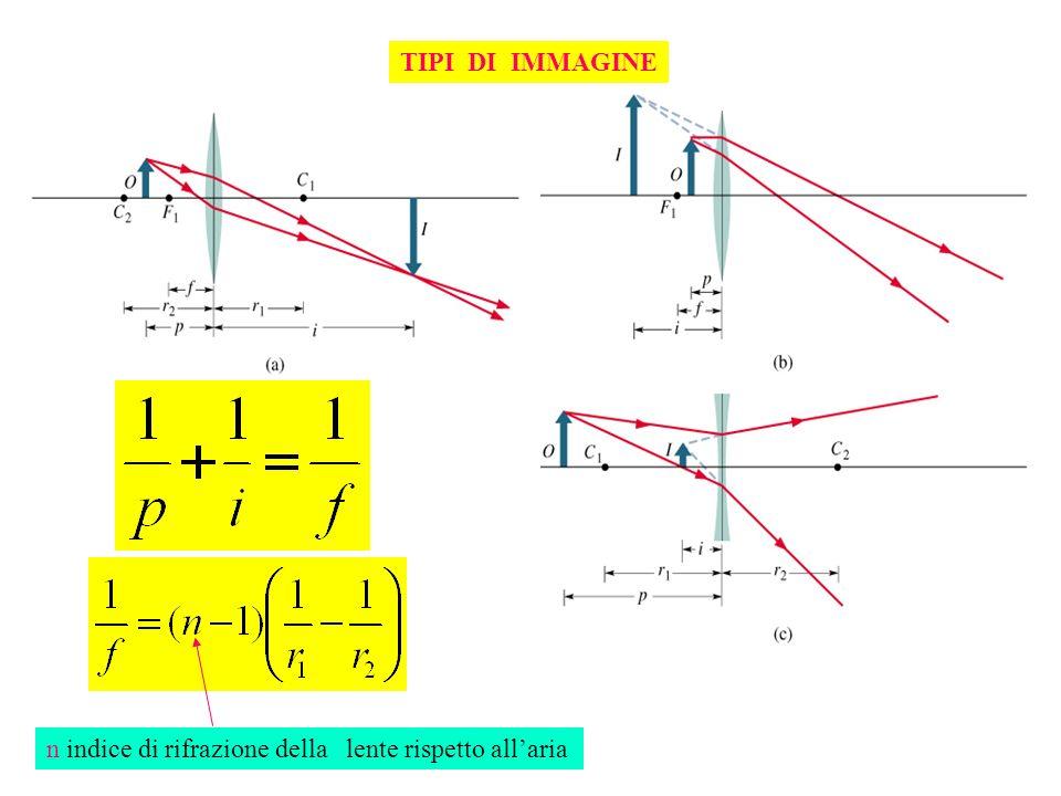 TIPI DI IMMAGINE n indice di rifrazione della lente rispetto all'aria
