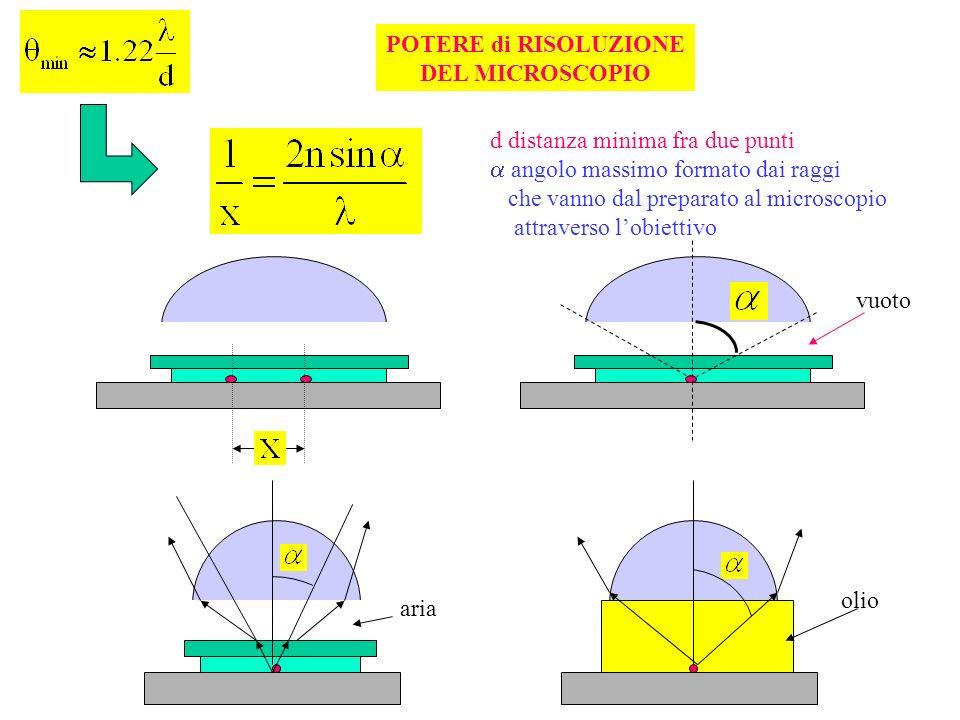 POTERE di RISOLUZIONE DEL MICROSCOPIO. d distanza minima fra due punti.  angolo massimo formato dai raggi.