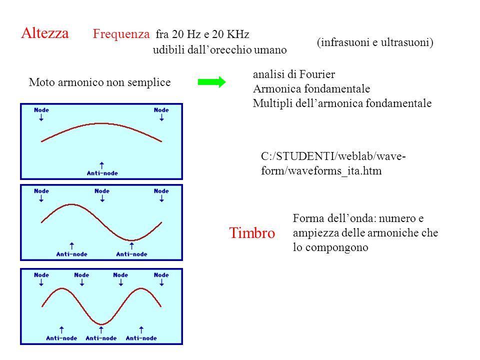 Altezza Timbro Frequenza fra 20 Hz e 20 KHz