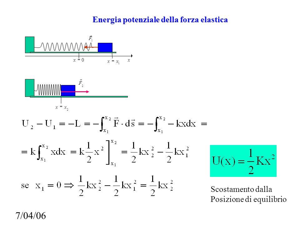 Energia potenziale della forza elastica