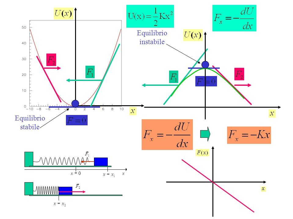 Equilibrio instabile Equilibrio stabile = x 1 F r 2 x = F r