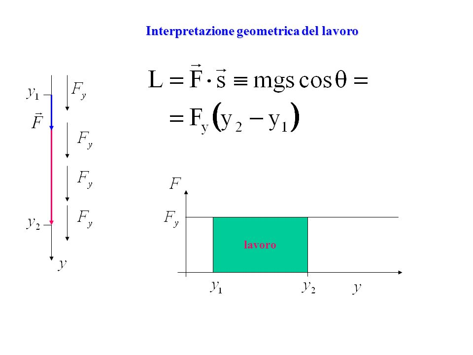 Interpretazione geometrica del lavoro