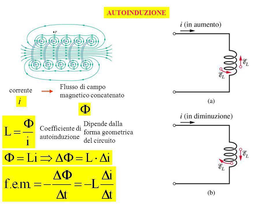 AUTOINDUZIONE Flusso di campo magnetico concatenato. corrente. Dipende dalla forma geometrica del circuito.