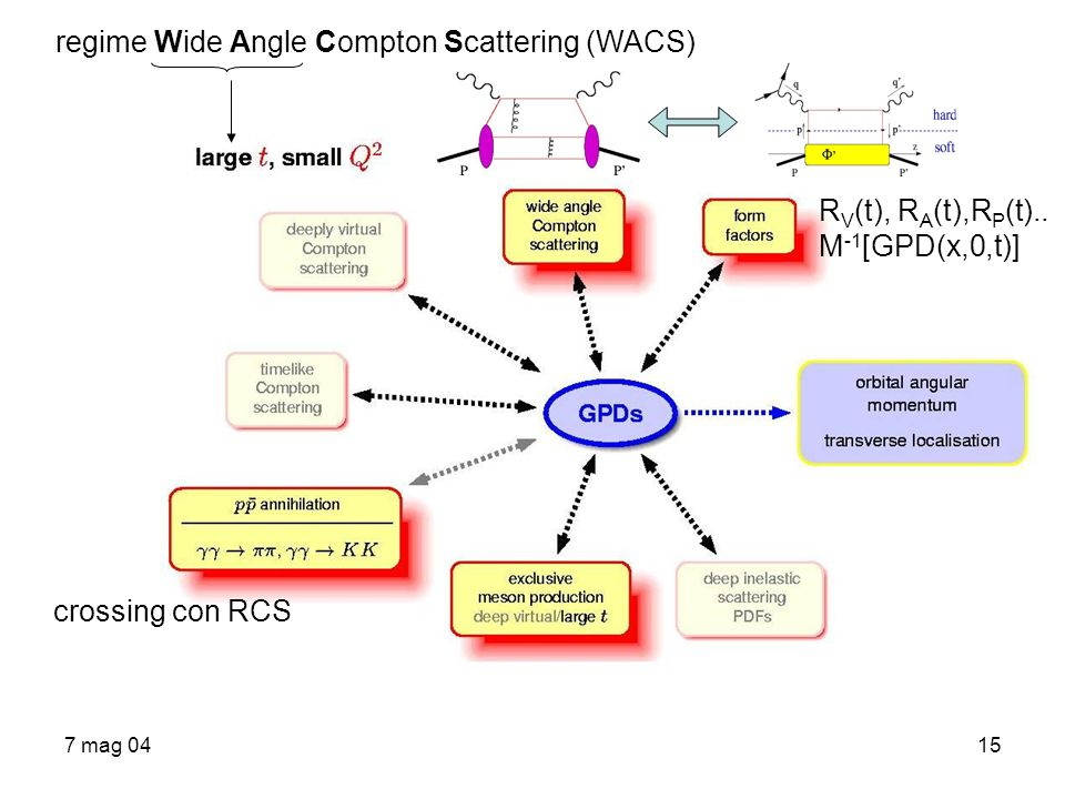 regime Wide Angle Compton Scattering (WACS)