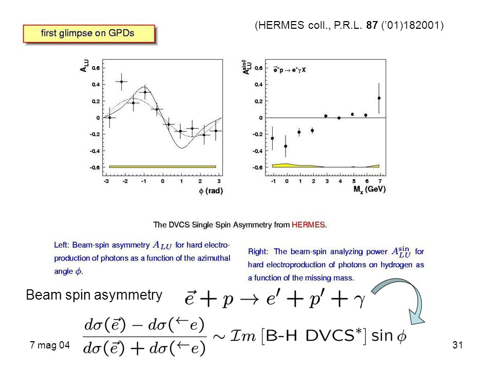(HERMES coll., P.R.L. 87 ('01)182001) Beam spin asymmetry 7 mag 04