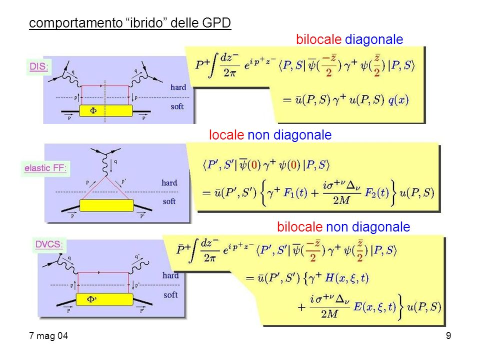 comportamento ibrido delle GPD bilocale diagonale