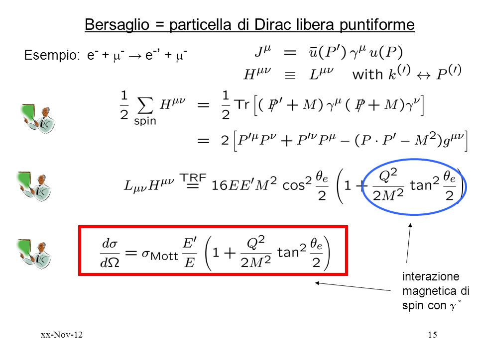 Bersaglio = particella di Dirac libera puntiforme
