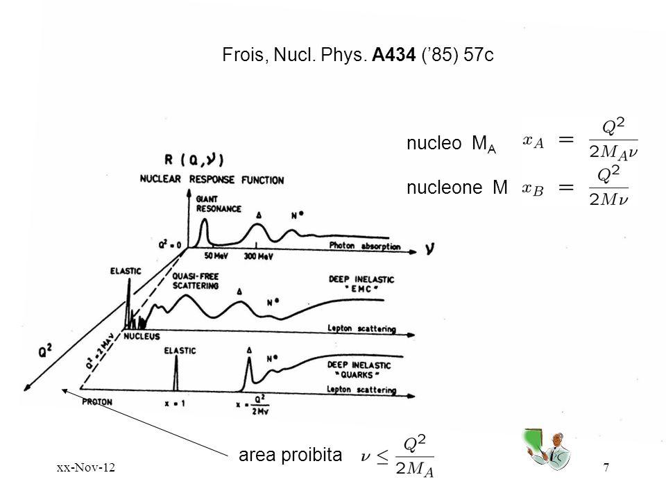Frois, Nucl. Phys. A434 ('85) 57c nucleo MA nucleone M area proibita