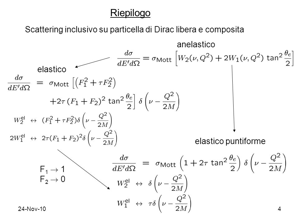 Riepilogo Scattering inclusivo su particella di Dirac libera e composita. anelastico. elastico. elastico puntiforme.