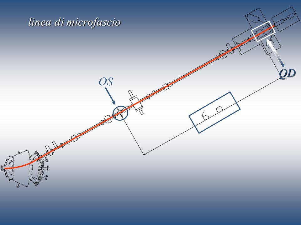 linea di microfascio QD OS