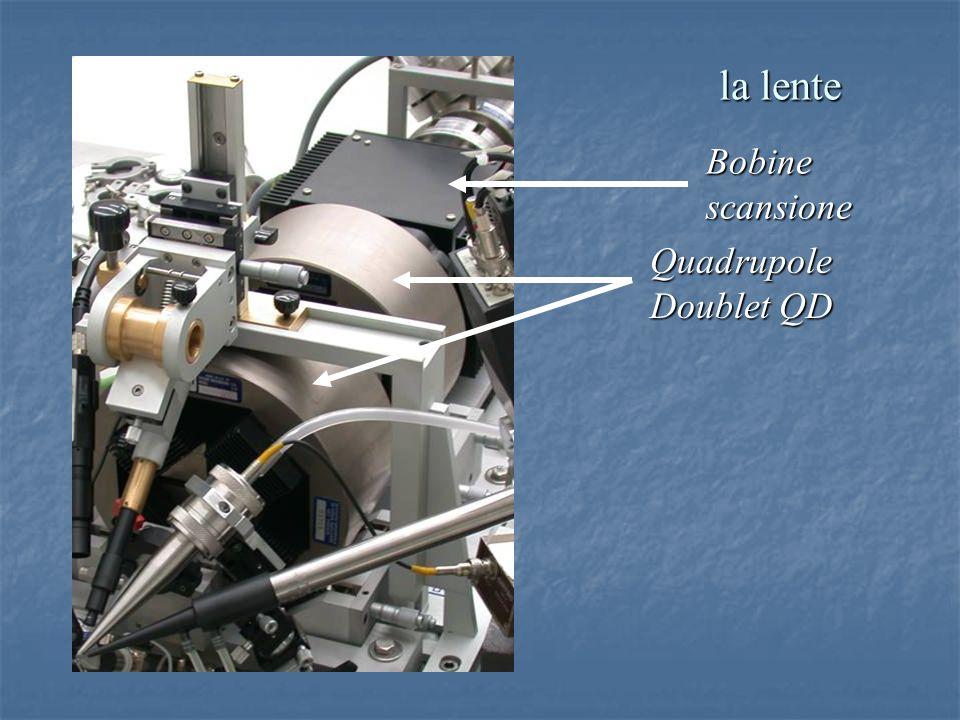 la lente Bobine scansione Quadrupole Doublet QD