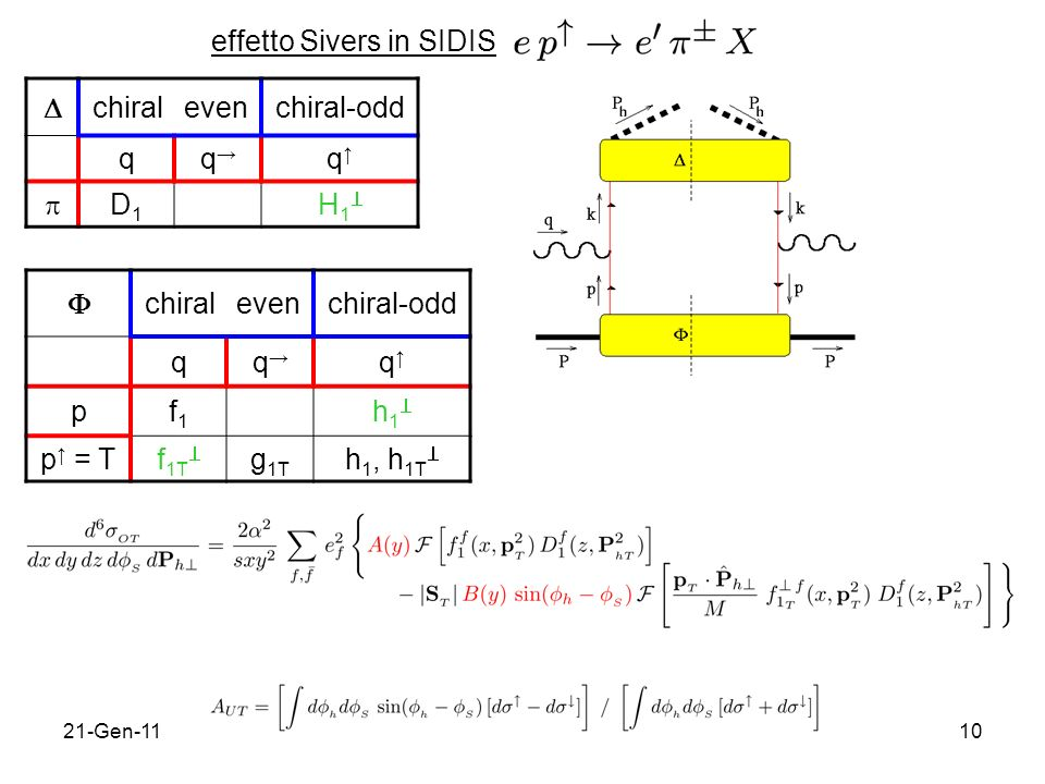 effetto Sivers in SIDIS  chiral even chiral-odd q q→ q↑  D1 H1