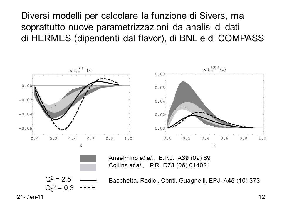 Diversi modelli per calcolare la funzione di Sivers, ma