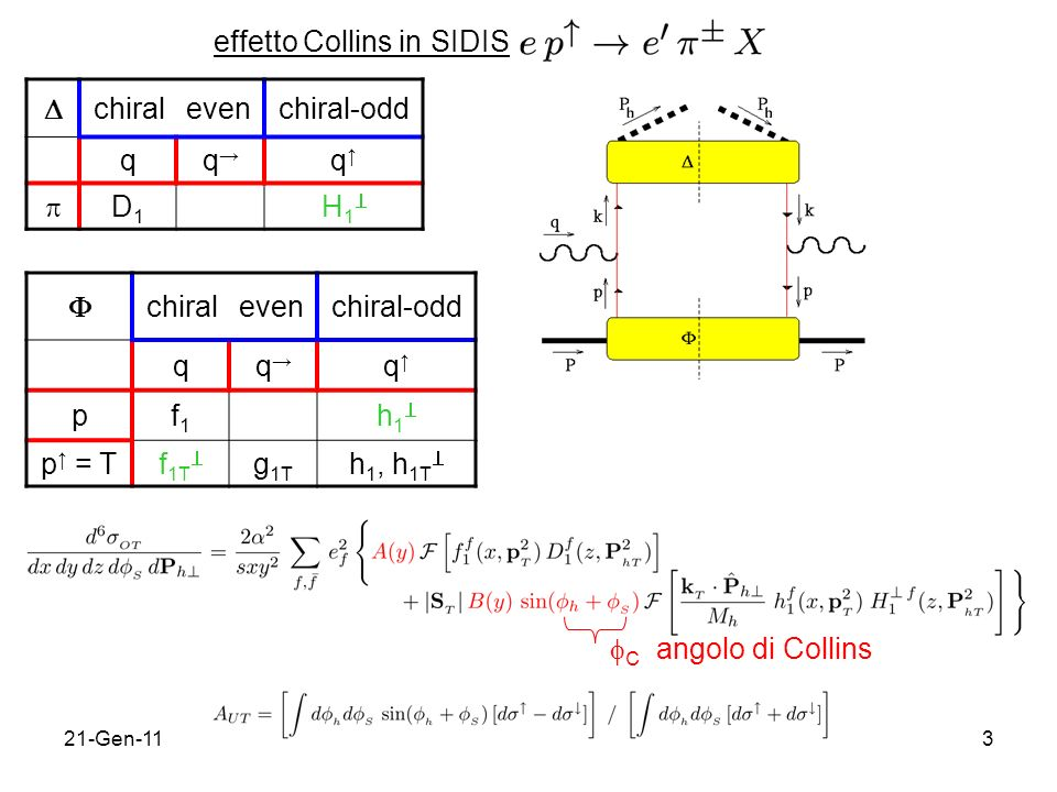 effetto Collins in SIDIS  chiral even chiral-odd q q→ q↑  D1 H1