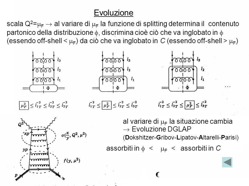 Evoluzione scala Q2=F ! al variare di F la funzione di splitting determina il contenuto.