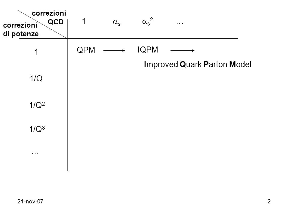 Improved Quark Parton Model