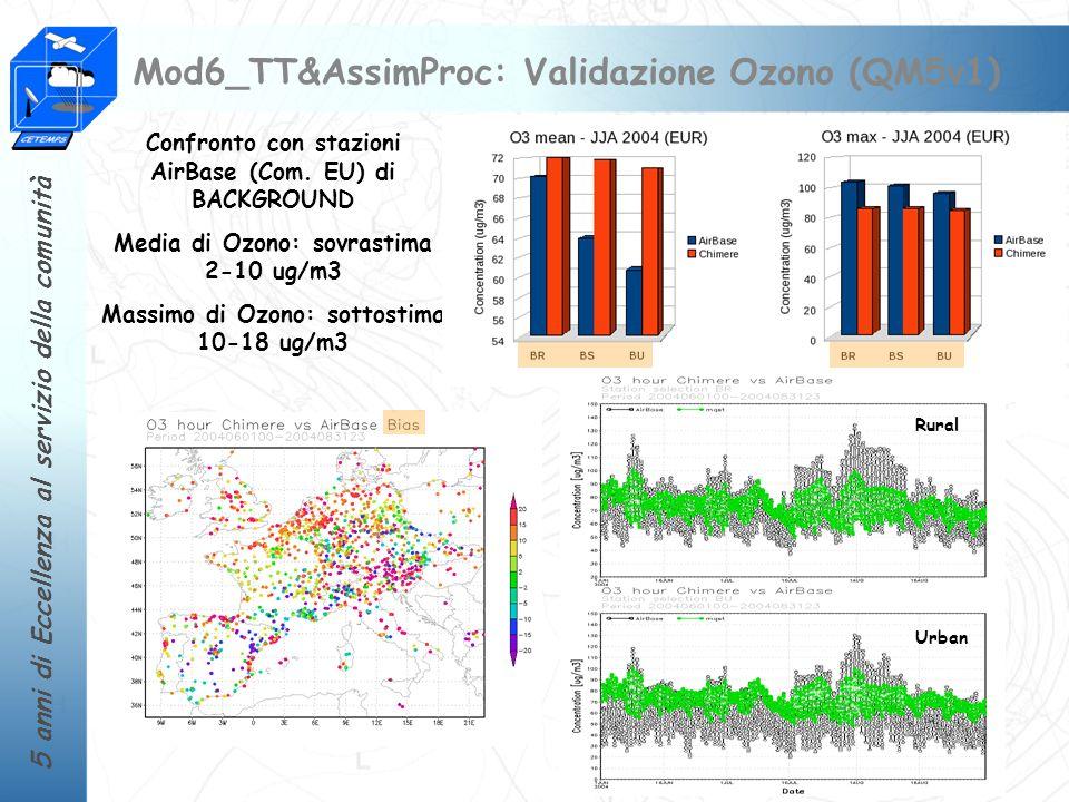Mod6_TT&AssimProc: Validazione Ozono (QM5v1)