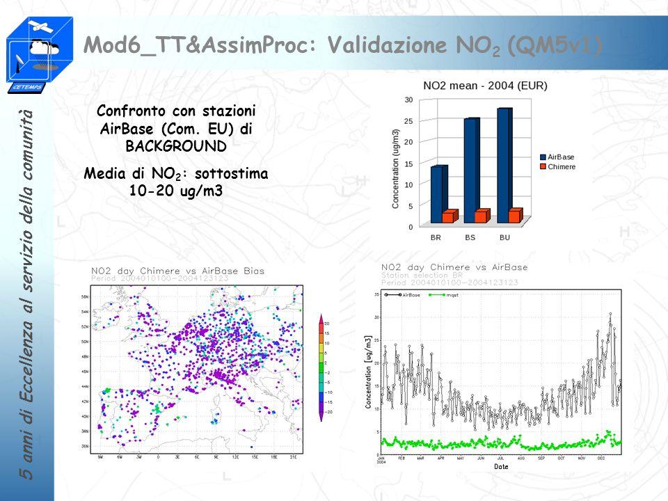 Mod6_TT&AssimProc: Validazione NO2 (QM5v1)
