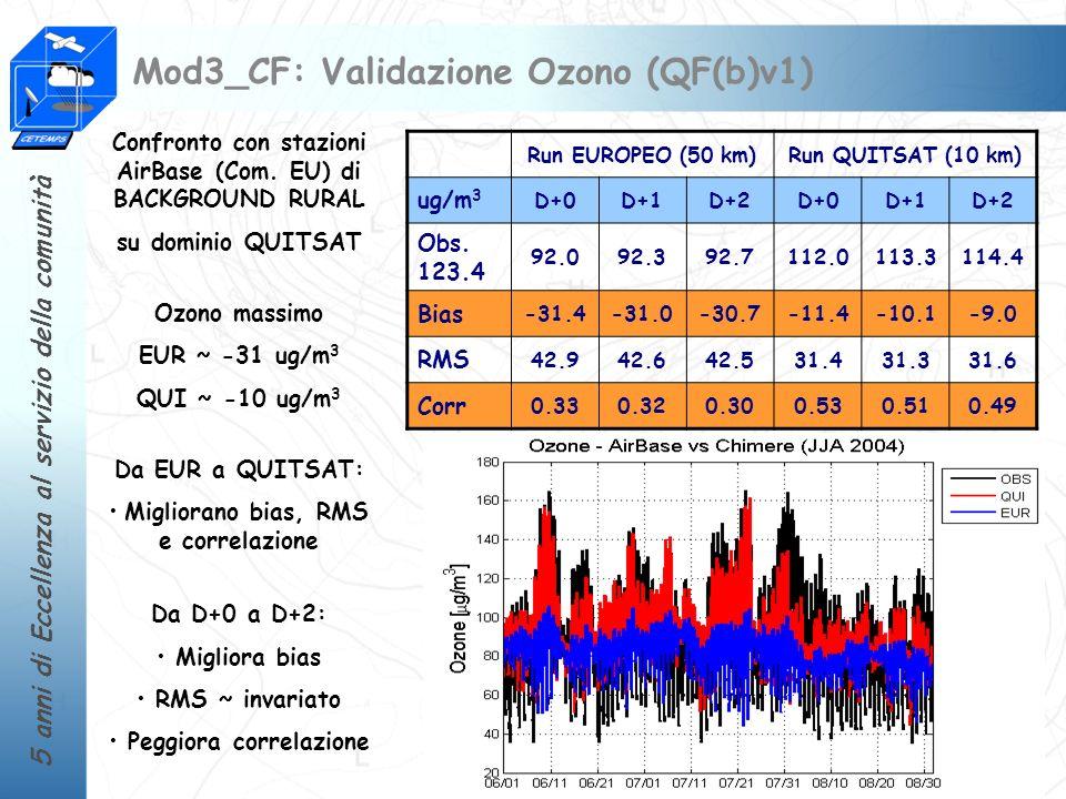 Mod3_CF: Validazione Ozono (QF(b)v1)