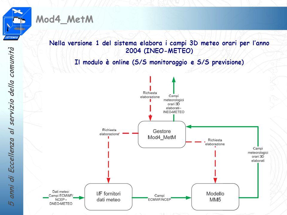 Il modulo è online (S/S monitoraggio e S/S previsione)