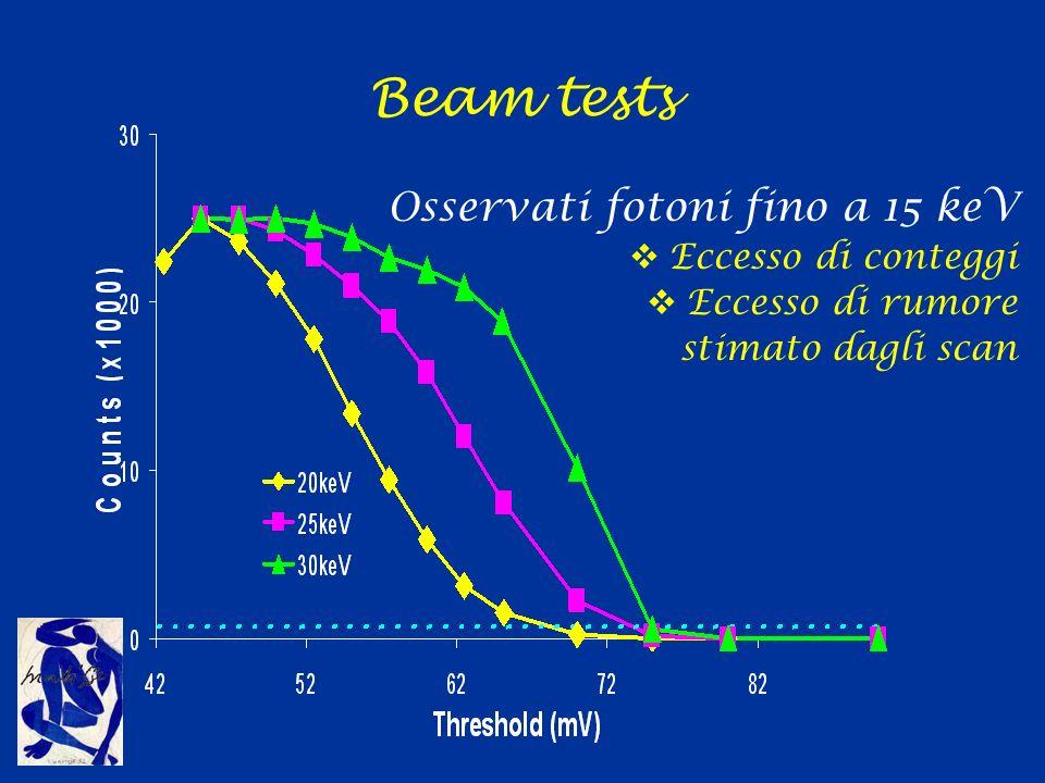 Beam tests Osservati fotoni fino a 15 keV Eccesso di conteggi
